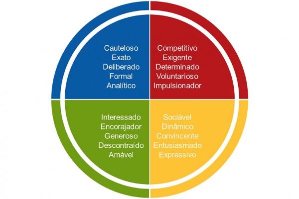 Credenciamento Insights Discovery®